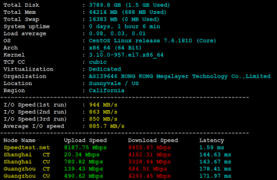 Megalayer美国大带宽服务器2*E5-2640V2方案基本性能评测结果
